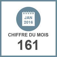 Avantages comités d'entreprise: nouveau plafond URSSAF 2016